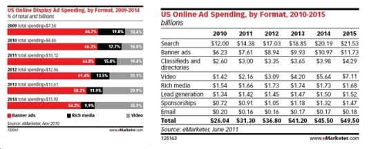 Ad Spending by format